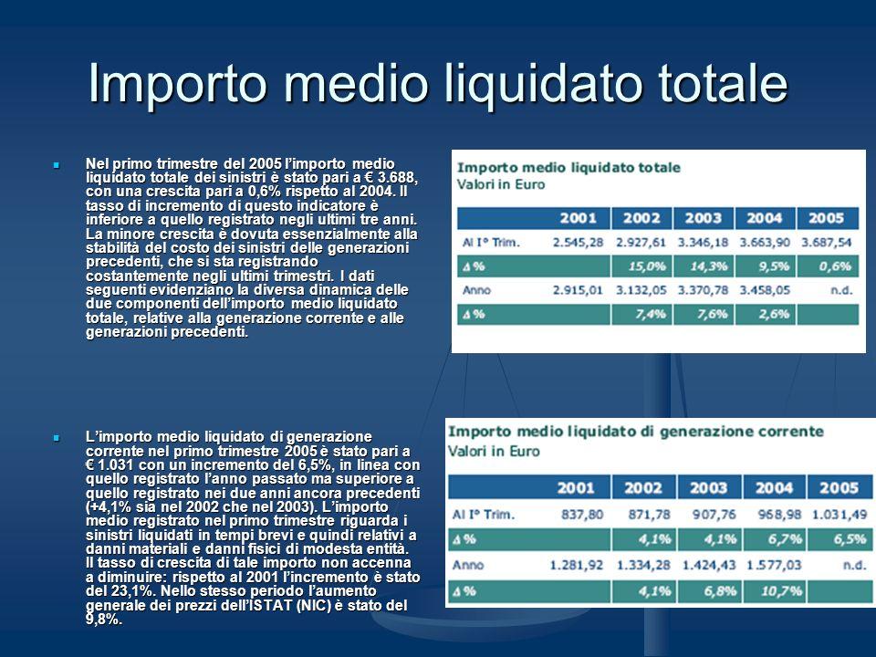 Importo medio liquidato totale Nel primo trimestre del 2005 limporto medio liquidato totale dei sinistri è stato pari a 3.688, con una crescita pari a