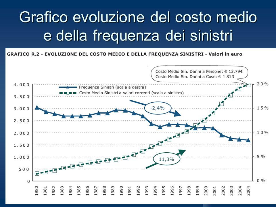 Grafico evoluzione del costo medio e della frequenza dei sinistri