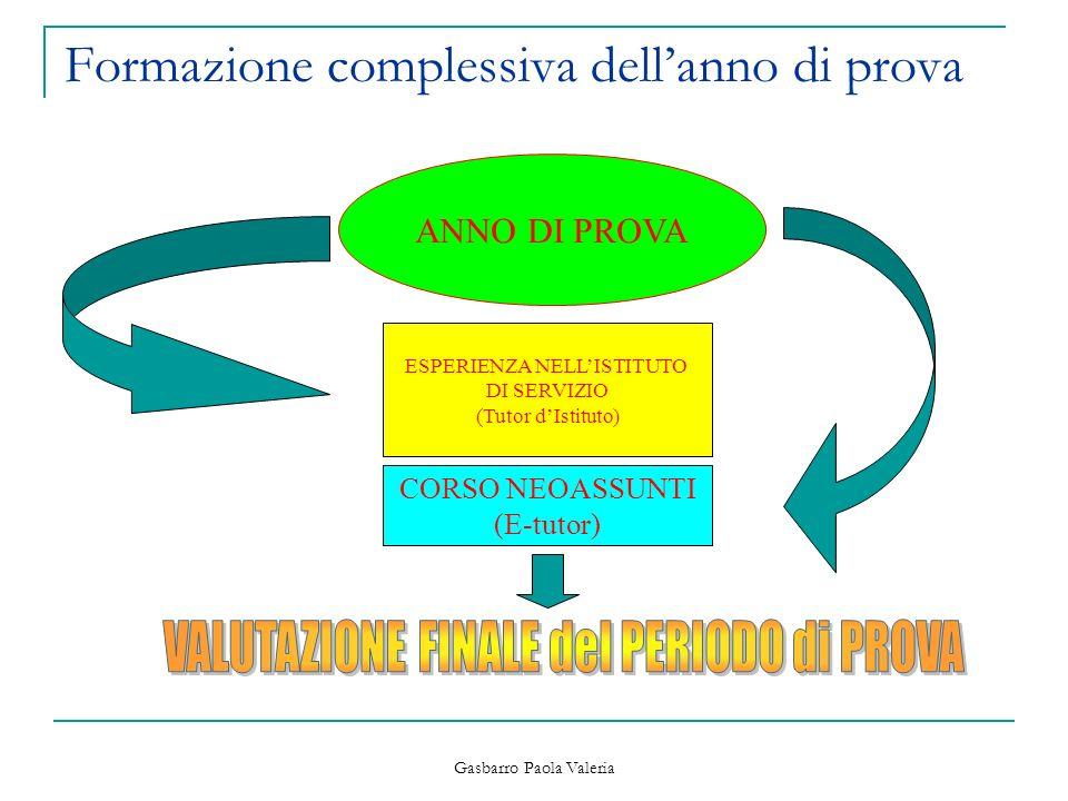 Gasbarro Paola Valeria Formazione complessiva dellanno di prova ANNO DI PROVA ESPERIENZA NELLISTITUTO DI SERVIZIO (Tutor dIstituto) CORSO NEOASSUNTI (