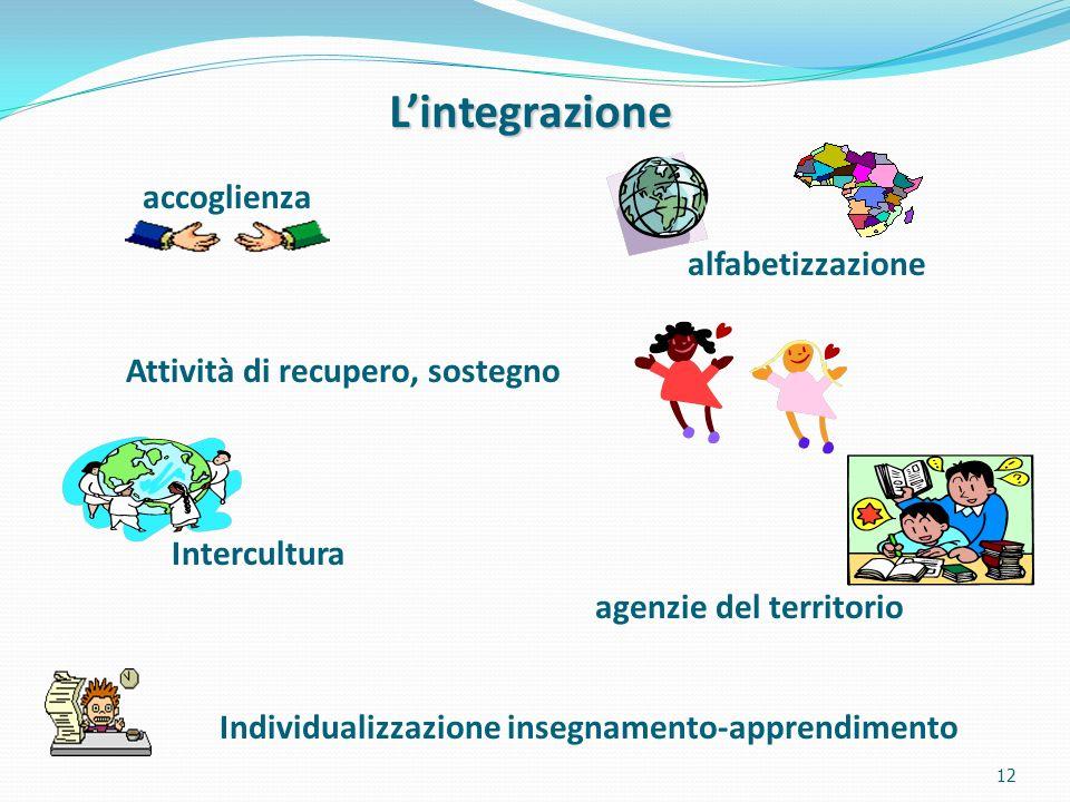 12 accoglienza alfabetizzazione Intercultura agenzie del territorio Individualizzazione insegnamento-apprendimento Attività di recupero, sostegno Lintegrazione