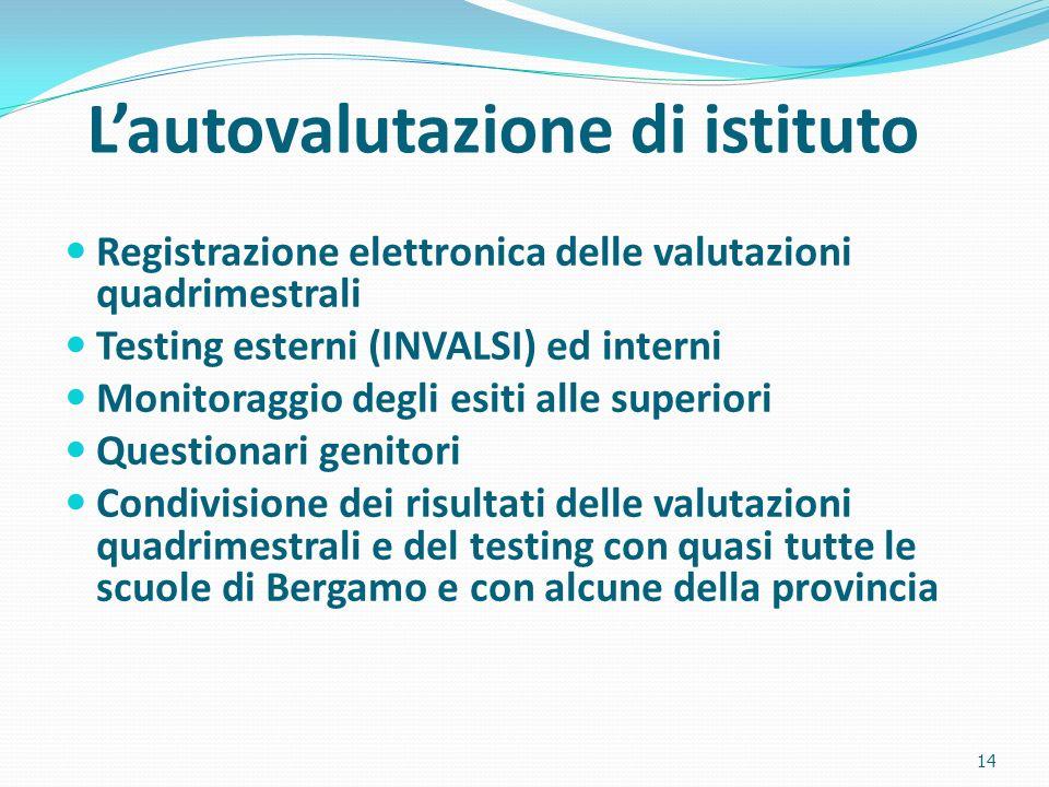 Lautovalutazione di istituto Registrazione elettronica delle valutazioni quadrimestrali Testing esterni (INVALSI) ed interni Monitoraggio degli esiti alle superiori Questionari genitori Condivisione dei risultati delle valutazioni quadrimestrali e del testing con quasi tutte le scuole di Bergamo e con alcune della provincia 14