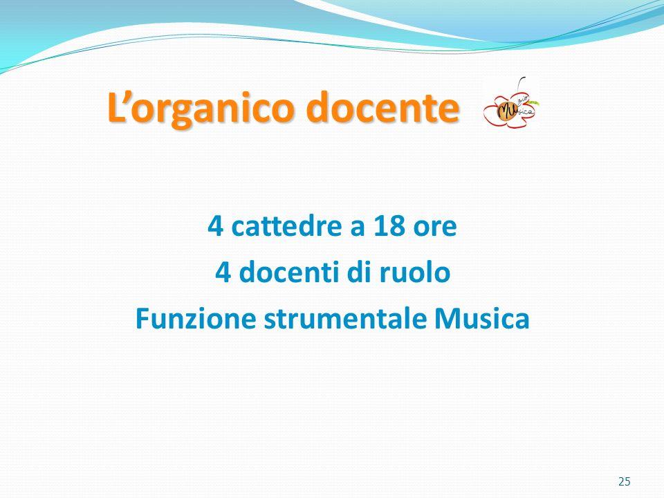 Lorganico docente 4 cattedre a 18 ore 4 docenti di ruolo Funzione strumentale Musica 25