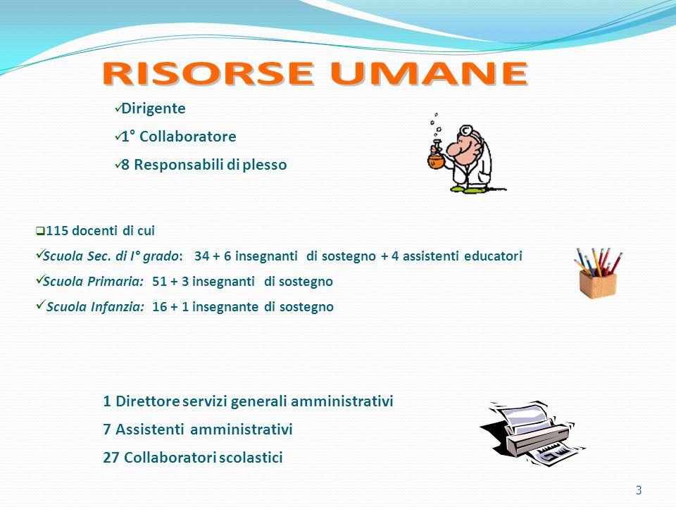 3 Dirigente 1° Collaboratore 8 Responsabili di plesso 115 docenti di cui Scuola Sec.
