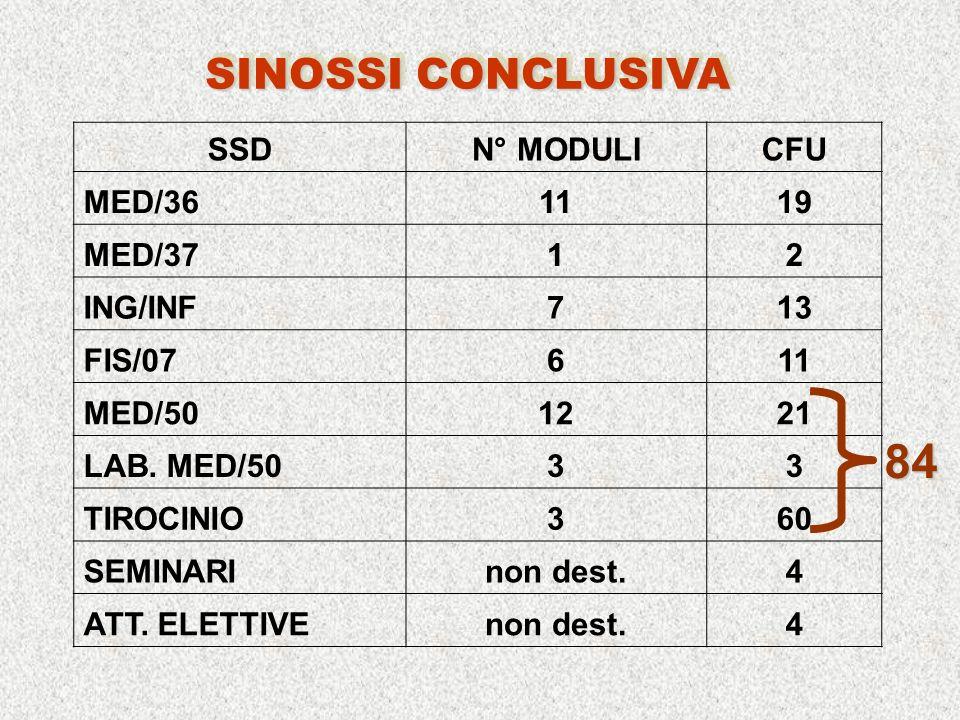 SSDN° MODULICFU MED/361119 MED/3712 ING/INF713 FIS/07611 MED/501221 LAB.