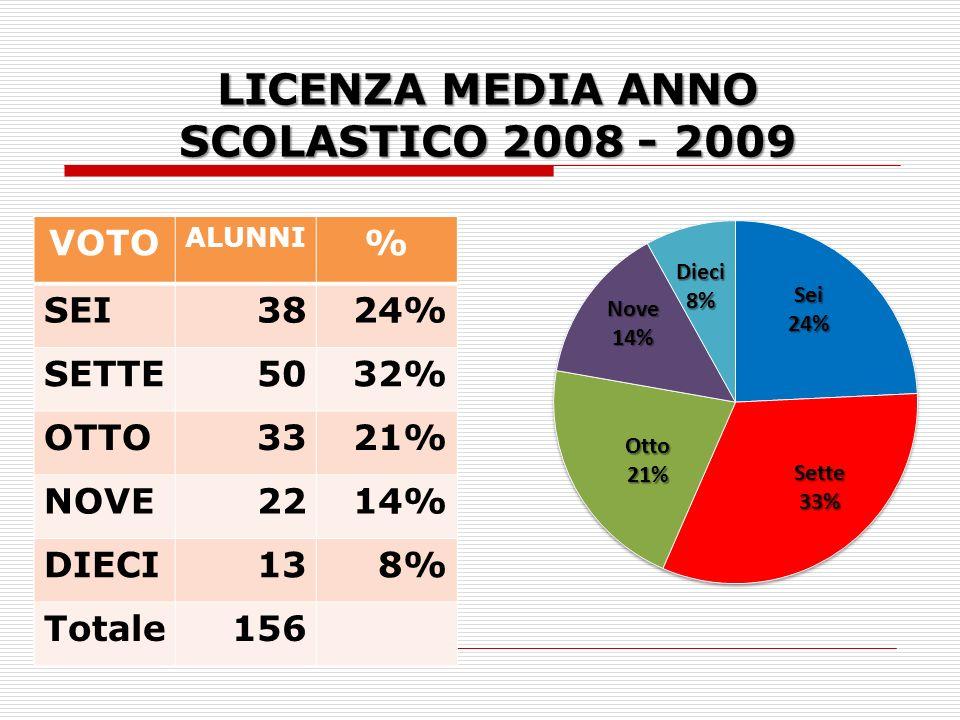 LICENZA MEDIA ANNO SCOLASTICO 2008 - 2009 VOTO ALUNNI % SEI3824% SETTE5032% OTTO3321% NOVE2214% DIECI138% Totale156