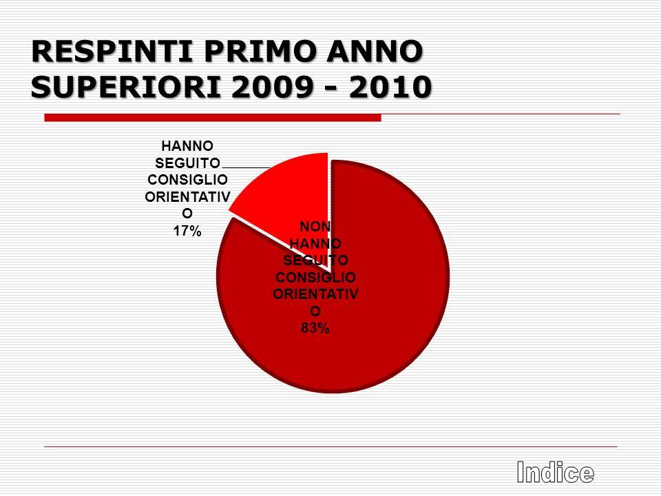 RESPINTI PRIMO ANNO SUPERIORI 2009 - 2010