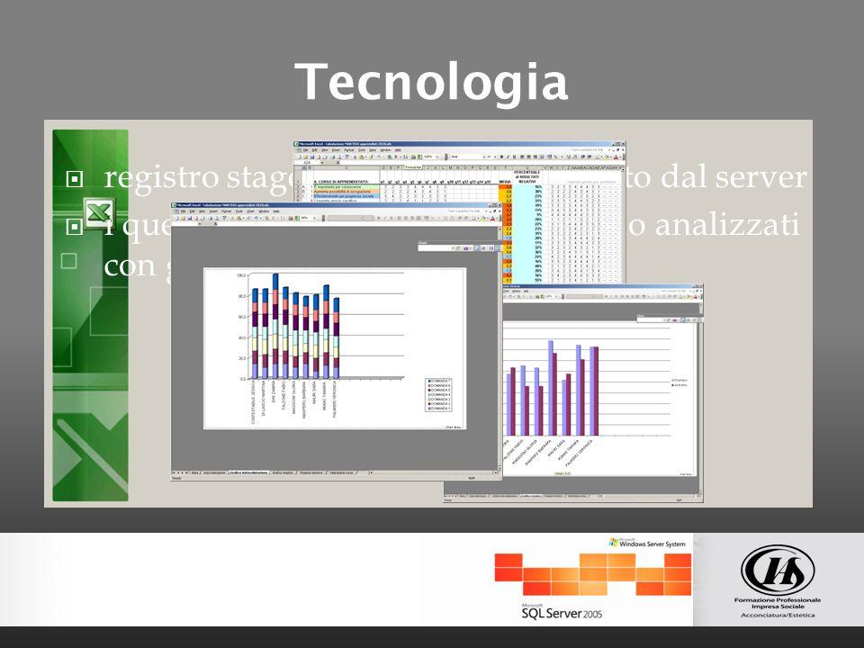 Tecnologia registro stage per ogni allievo gestito dal server i questionari dei test dingresso sono analizzati con grafici e indicatori statistici