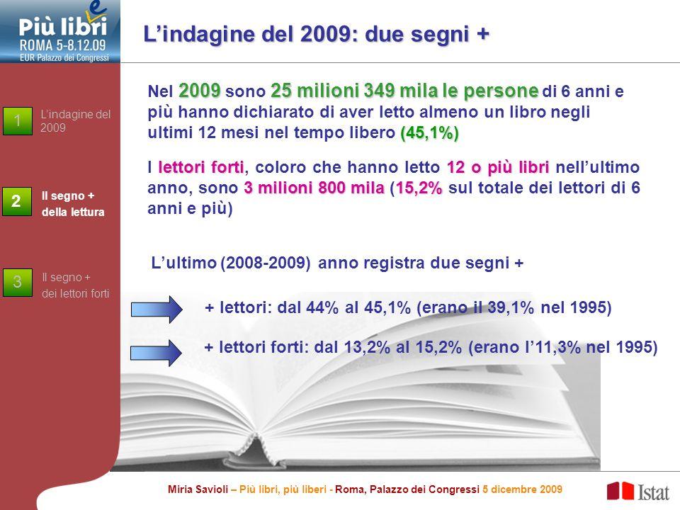 Lindagine del 2009: due segni + 200925 milioni 349 mila le persone (45,1%) Nel 2009 sono 25 milioni 349 mila le persone di 6 anni e più hanno dichiarato di aver letto almeno un libro negli ultimi 12 mesi nel tempo libero (45,1%) Lultimo (2008-2009) anno registra due segni + + lettori: dal 44% al 45,1% (erano il 39,1% nel 1995) + lettori forti: dal 13,2% al 15,2% (erano l11,3% nel 1995) Miria Savioli – Più libri, più liberi - Roma, Palazzo dei Congressi 5 dicembre 2009 lettoriforti12 o più libri 3 milioni 800 mila15,2% I lettori forti, coloro che hanno letto 12 o più libri nellultimo anno, sono 3 milioni 800 mila (15,2% sul totale dei lettori di 6 anni e più) Lindagine del 2009 1 Il segno + della lettura Il segno + dei lettori forti 2 3