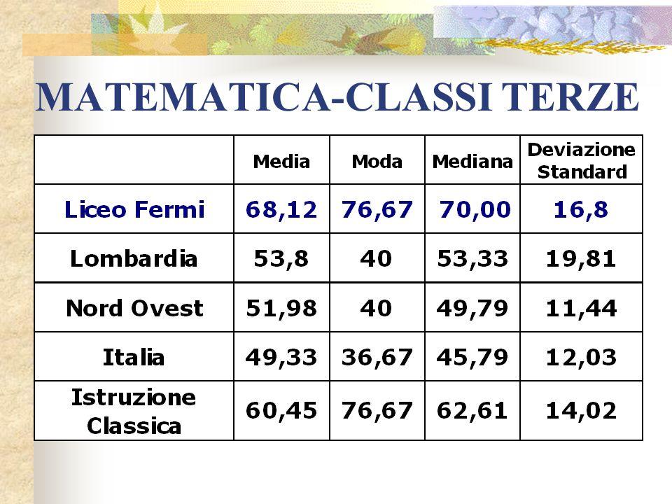MATEMATICA-CLASSI TERZE