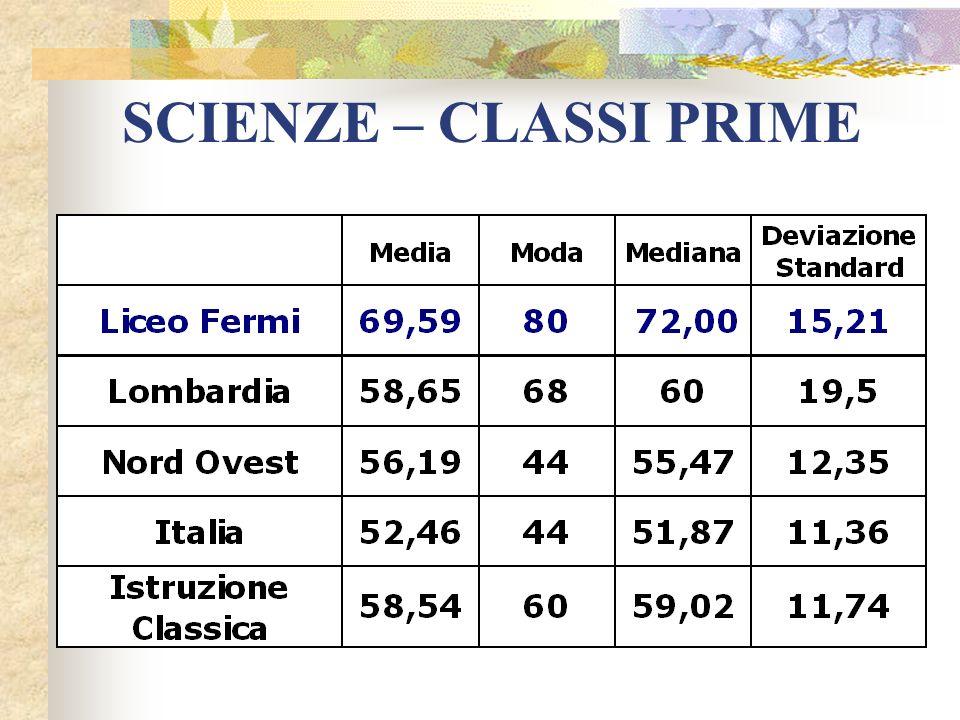 SCIENZE – CLASSI PRIME