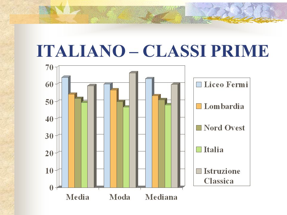 ITALIANO – CLASSI TERZE