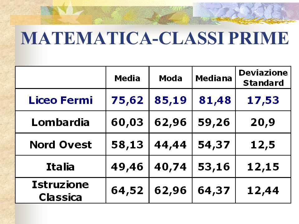 MATEMATICA-CLASSI PRIME