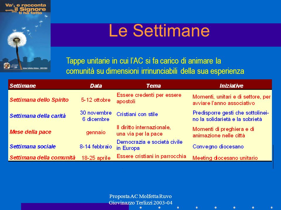 Proposta AC Molfetta Ruvo Giovinazzo Terlizzi 2003-04 Le Settimane Tappe unitarie in cui lAC si fa carico di animare la comunità su dimensioni irrinunciabili della sua esperienza