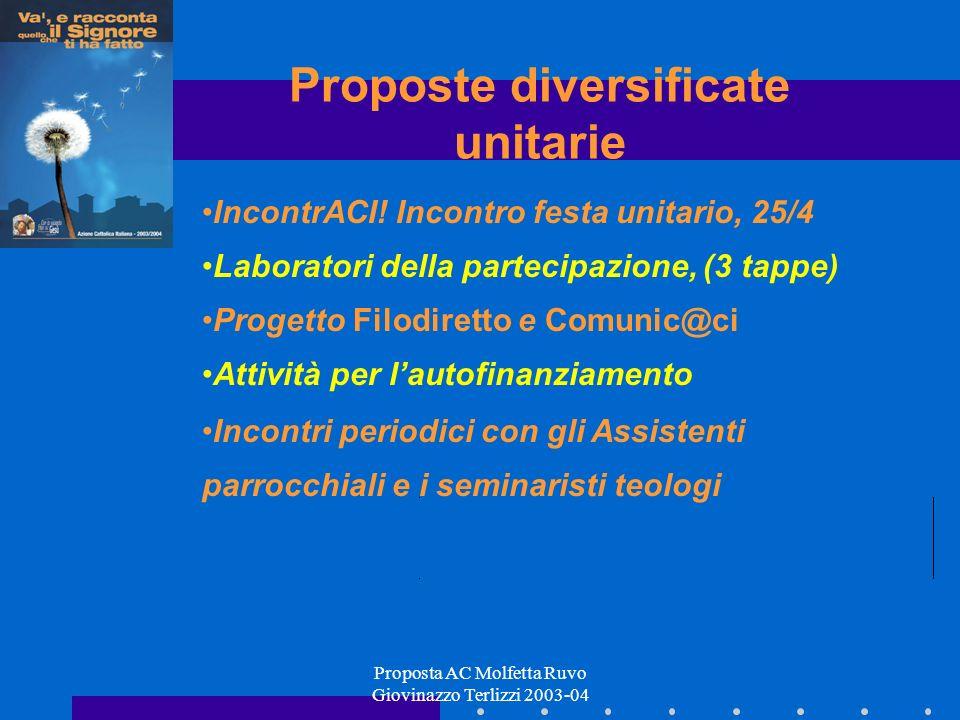 Proposta AC Molfetta Ruvo Giovinazzo Terlizzi 2003-04 Proposte diversificate unitarie IncontrACI! Incontro festa unitario, 25/4 Laboratori della parte