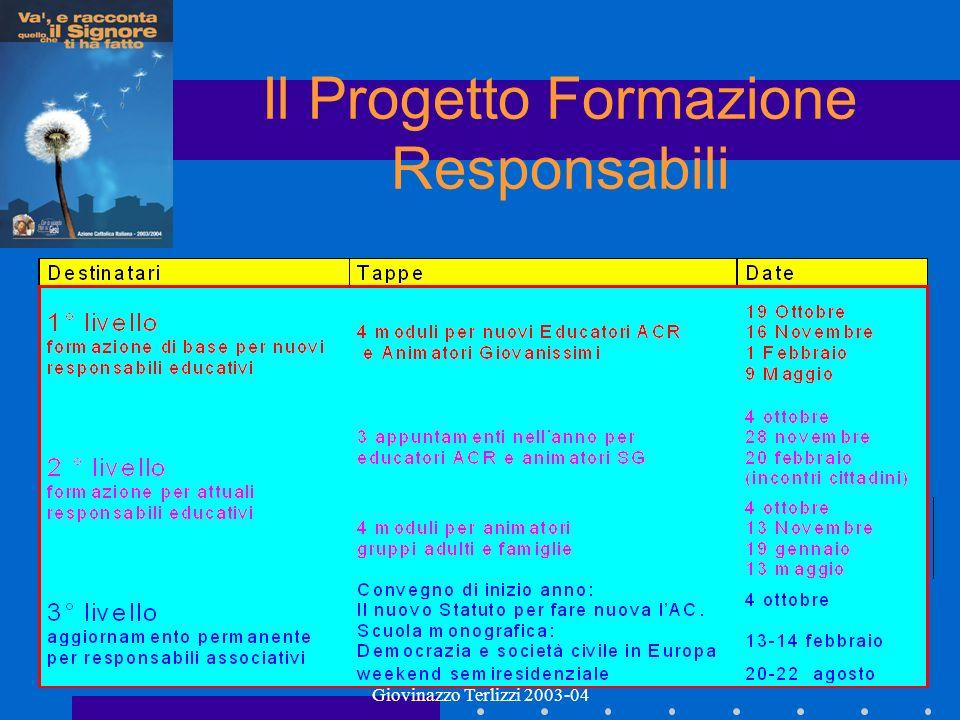 Proposta AC Molfetta Ruvo Giovinazzo Terlizzi 2003-04 Il Progetto Formazione Responsabili