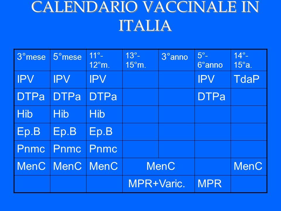 CALENDARIO VACCINALE IN ITALIA 3° mese 5° mese 11°- 12°m. 13°- 15°m. 3° anno 5°- 6°anno 14°- 15°a. IPV TdaP DTPa Hib Ep.B Pnmc MenC MPR+Varic.MPR