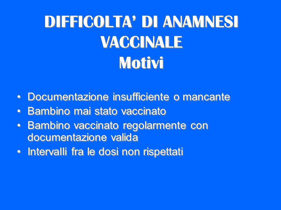 DIFFICOLTA DI ANAMNESI VACCINALE Motivi Documentazione insufficiente o mancante Bambino mai stato vaccinato Bambino vaccinato regolarmente con documen