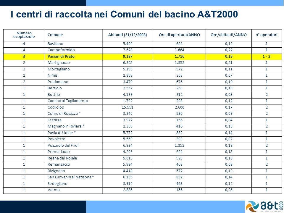 I centri di raccolta nei Comuni del bacino A&T2000 Numero ecopiazzole ComuneAbitanti (31/12/2008)Ore di apertura/ANNOOre/abitanti/ANNOn° operatori 4Ba