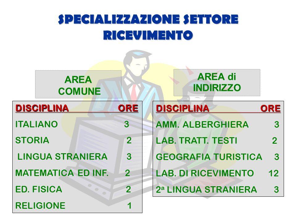 SPECIALIZZAZIONE SETTORE RICEVIMENTO AREA COMUNE DISCIPLINA ORE ITALIANO 3 STORIA 2 LINGUA STRANIERA 3 MATEMATICA ED INF.