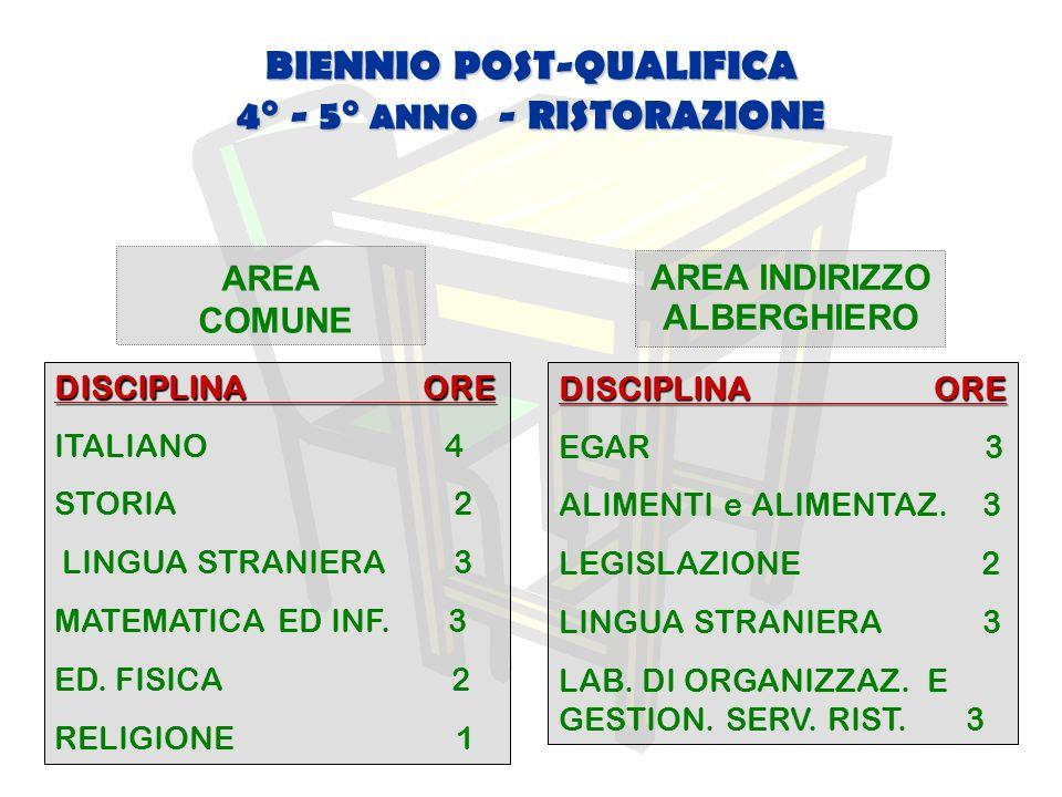 BIENNIO POST-QUALIFICA 4° - 5° ANNO - RISTORAZIONE AREA INDIRIZZO ALBERGHIERO AREA COMUNE DISCIPLINA ORE ITALIANO 4 STORIA 2 LINGUA STRANIERA 3 MATEMATICA ED INF.