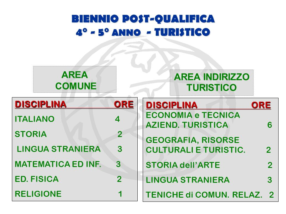 BIENNIO POST-QUALIFICA 4° - 5° ANNO - TURISTICO AREA INDIRIZZO TURISTICO AREA COMUNE DISCIPLINA ORE ITALIANO 4 STORIA 2 LINGUA STRANIERA 3 MATEMATICA ED INF.
