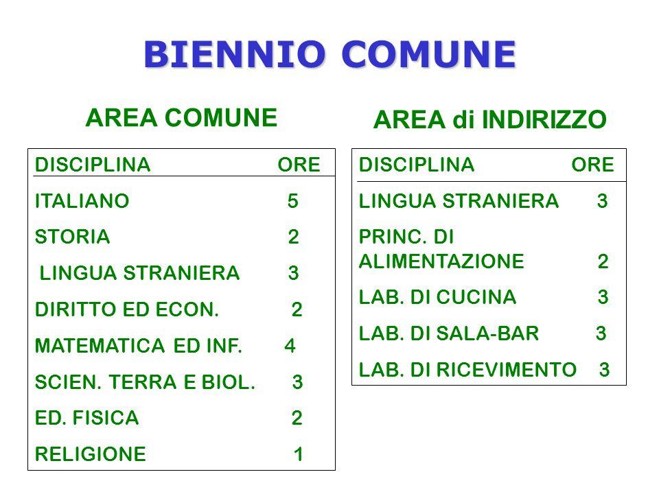 BIENNIO COMUNE AREA COMUNE DISCIPLINA ORE ITALIANO 5 STORIA 2 LINGUA STRANIERA 3 DIRITTO ED ECON.
