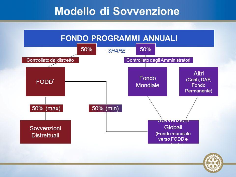 20 FONDO PROGRAMMI ANNUALI SHARE Sovvenzioni Distrettuali 50% (max) FODD * 50% Fondo Mondiale 50% (min) Sovvenzioni Globali (Fondo mondiale verso FODD