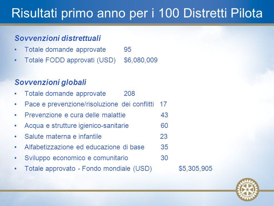 21 Risultati primo anno per i 100 Distretti Pilota Sovvenzioni distrettuali Totale domande approvate95 Totale FODD approvati (USD)$6,080,009 Sovvenzio