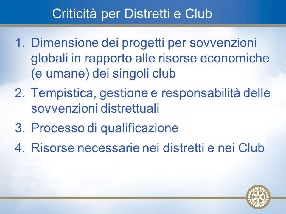 24 Criticità per Distretti e Club 1.Dimensione dei progetti per sovvenzioni globali in rapporto alle risorse economiche (e umane) dei singoli club 2.T