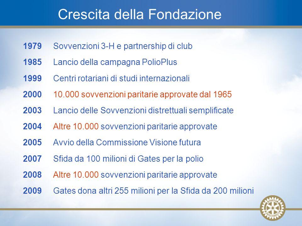 3 1979Sovvenzioni 3-H e partnership di club 1985 Lancio della campagna PolioPlus 1999Centri rotariani di studi internazionali 2000 10.000 sovvenzioni