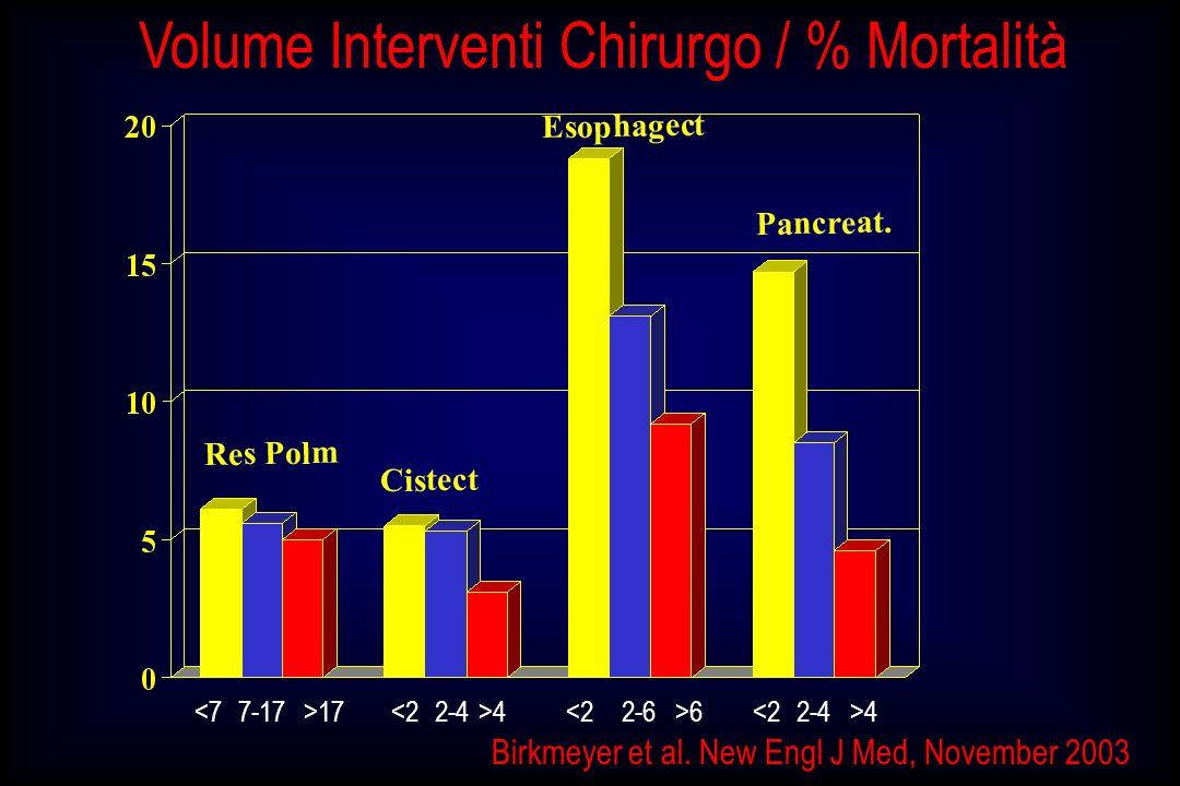 Birkmeyer et al. New Engl J Med, November 2003 17 4 6 4 Volume Interventi Chirurgo / % Mortalità