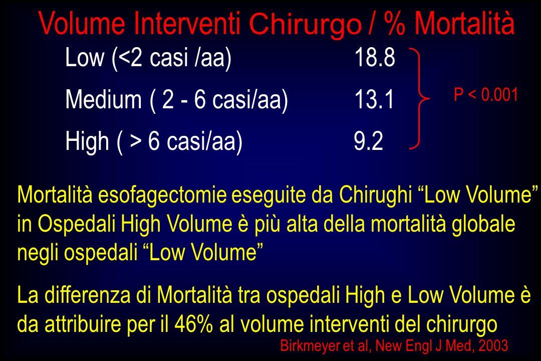 Birkmeyer et al, New Engl J Med, 2003 Low (<2 casi /aa)18.8 Medium ( 2 - 6 casi/aa)13.1 High ( > 6 casi/aa)9.2 P < 0.001 Mortalità esofagectomie esegu