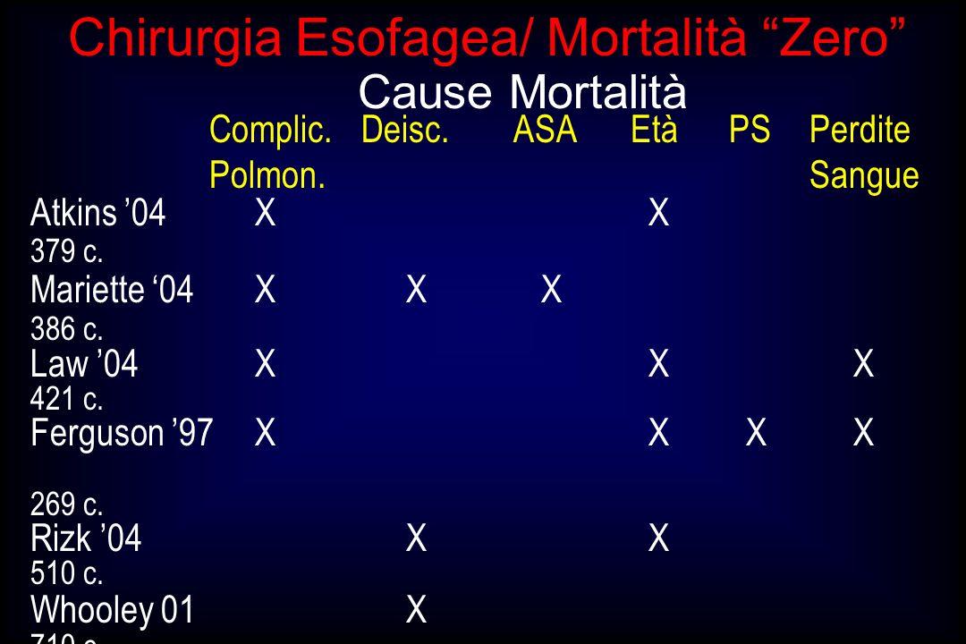 Chirurgia Esofagea/ Mortalità Zero Complic. Deisc.ASA Età PSPerdite Polmon. Sangue Cause Mortalità Atkins 04XX 379 c. Mariette 04 XXX 386 c. Law 04XXX