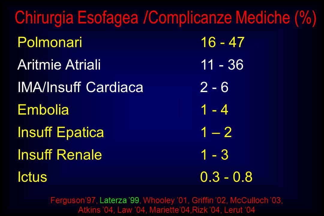 Chirurgia Esofagea / Complicanze Mediche (%) Polmonari 16 - 47 Aritmie Atriali11 - 36 IMA/Insuff Cardiaca2 - 6 Embolia1 - 4 Insuff Epatica 1 – 2 Insuf