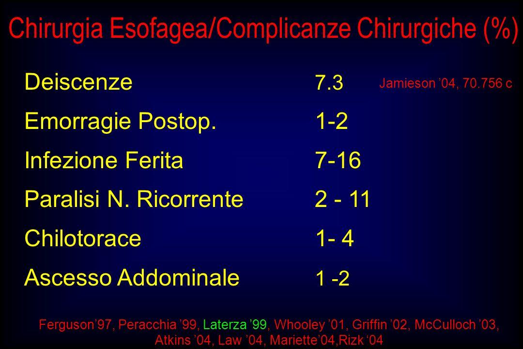 Deiscenze 7.3 Emorragie Postop. 1-2 Infezione Ferita 7-16 Paralisi N. Ricorrente 2 - 11 Chilotorace 1- 4 Ascesso Addominale 1 -2 Ferguson97, Peracchia