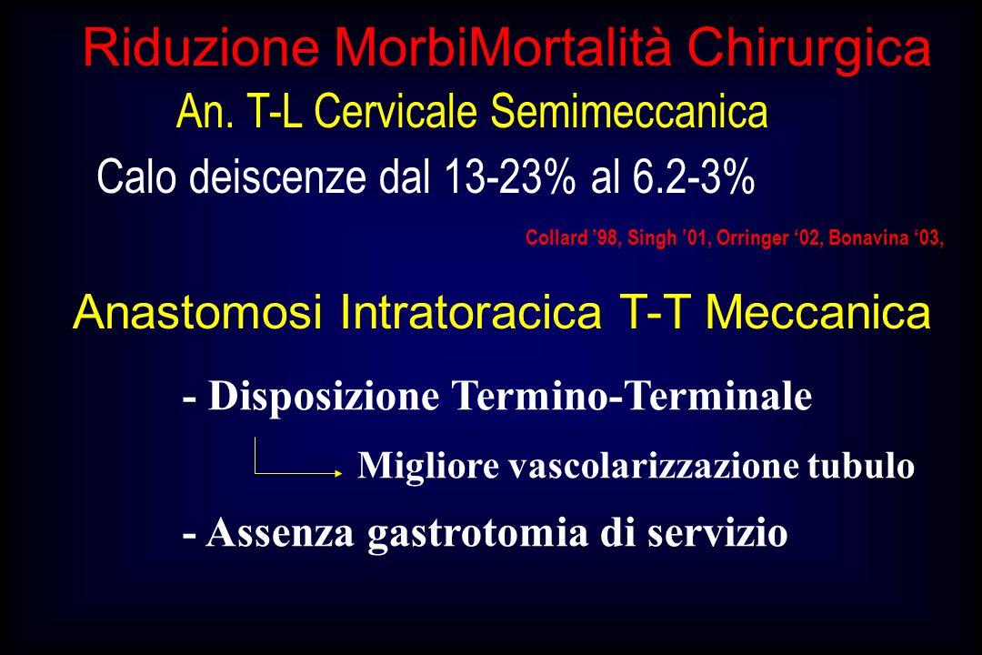 An. T-L Cervicale Semimeccanica Collard 98, Singh 01, Orringer 02, Bonavina 03, Calo deiscenze dal 13-23% al 6.2-3% Riduzione MorbiMortalità Chirurgic