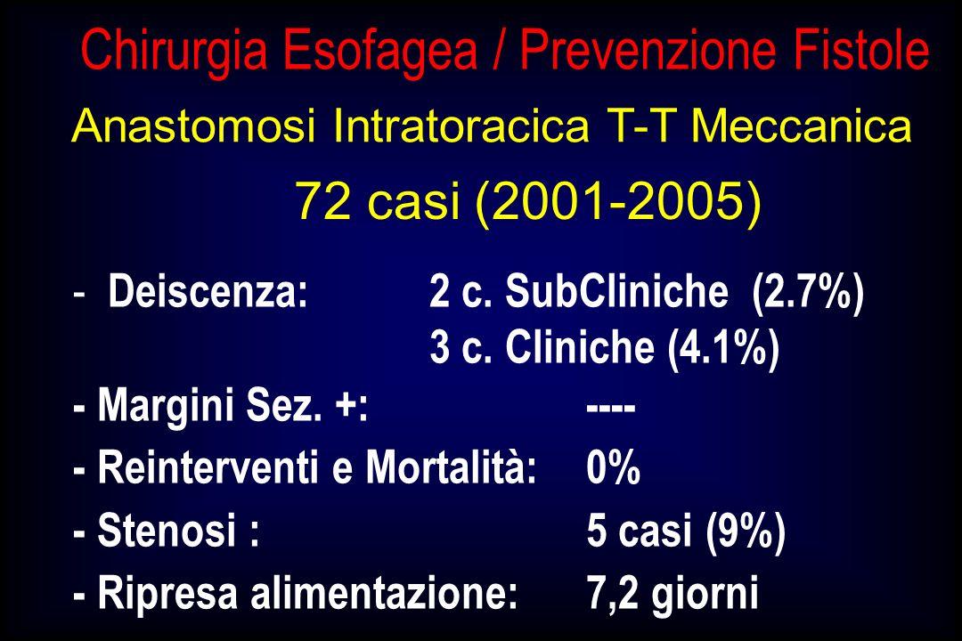 Anastomosi Intratoracica T-T Meccanica 72 casi (2001-2005) - Deiscenza:2 c. SubCliniche (2.7%) 3 c. Cliniche (4.1%) - Margini Sez. +:---- - Reinterven