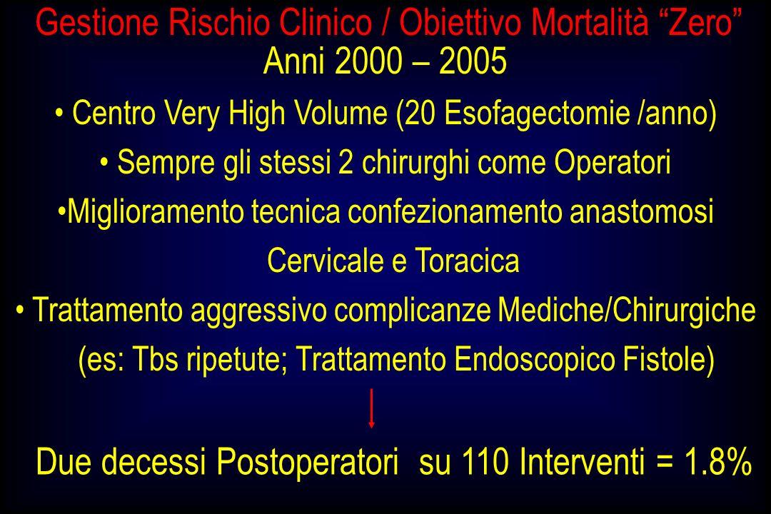 Gestione Rischio Clinico / Obiettivo Mortalità Zero Anni 2000 – 2005 Centro Very High Volume (20 Esofagectomie /anno) Sempre gli stessi 2 chirurghi co