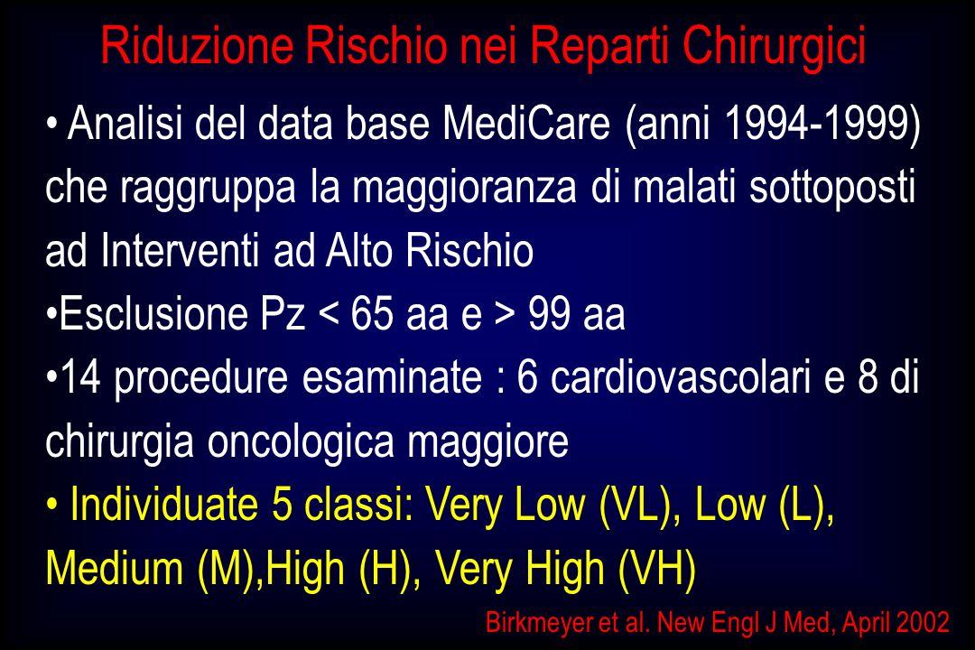 Birkmeyer et al. New Engl J Med, April 2002 Analisi del data base MediCare (anni 1994-1999) che raggruppa la maggioranza di malati sottoposti ad Inter