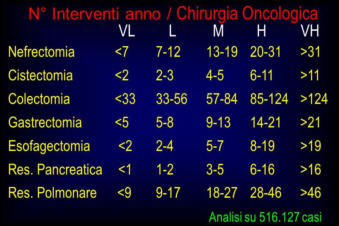 Nefrectomia 31 Cistectomia 11 Colectomia 124 Gastrectomia 21 Esofagectomia 19 Res. Pancreatica 16 Res. Polmonare 46 VLLMHVH Analisi su 516.127 casi N°