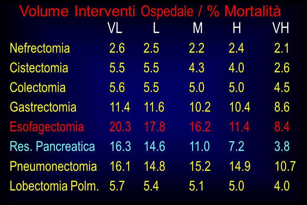 Low Vol.High Vol Volume Interventi Ospedale / % Mortalità Begg 98 (< 6 vs 10) 13.53.4 Swischer 00 ( 5 vs > 5) 12.23.0 Van Lanshot 01 (<10 vs 10) 12.14.9 Kwo 01 (< 6 vs 6) 9.22.5 Birkmeyer 02 (2-4 vs 8-19) 17.811.4 Chirurgia Esofagea