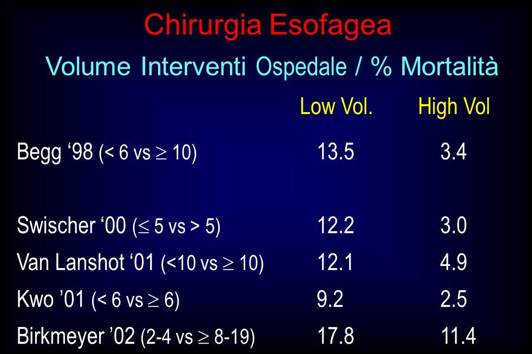 Low Vol.High Vol Volume Interventi Ospedale / % Mortalità Begg 98 (< 6 vs 10) 13.53.4 Swischer 00 ( 5 vs > 5) 12.23.0 Van Lanshot 01 (<10 vs 10) 12.14