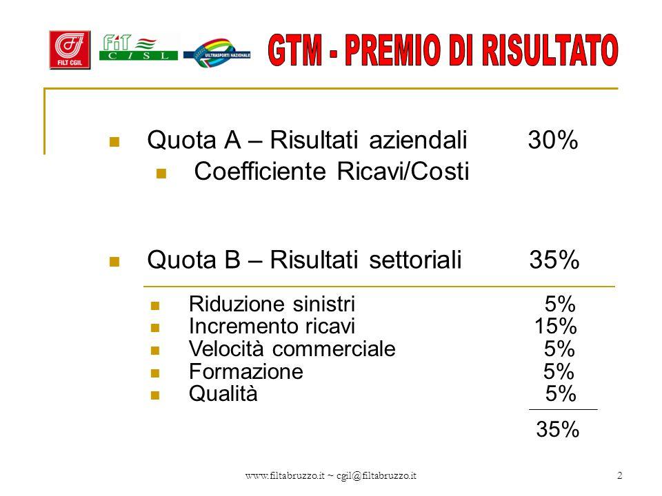 www.filtabruzzo.it ~ cgil@filtabruzzo.it2 Quota A – Risultati aziendali 30% Coefficiente Ricavi/Costi Quota B – Risultati settoriali 35% Riduzione sin