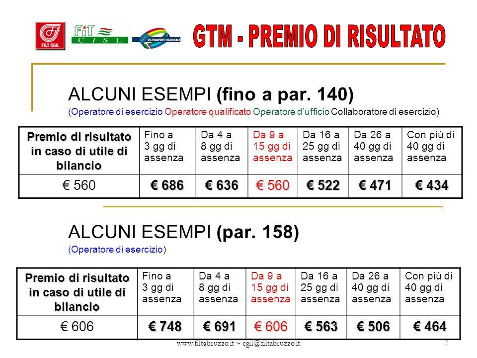 www.filtabruzzo.it ~ cgil@filtabruzzo.it7 Premio di risultato in caso di utile di bilancio Fino a 3 gg di assenza Da 4 a 8 gg di assenza Da 9 a 15 gg