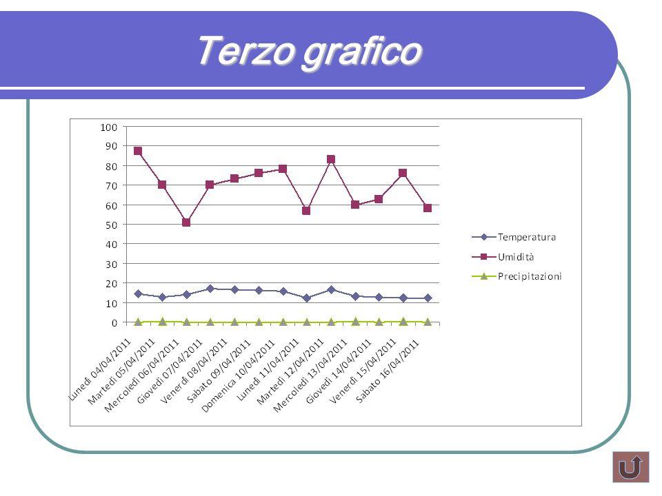Terzo grafico