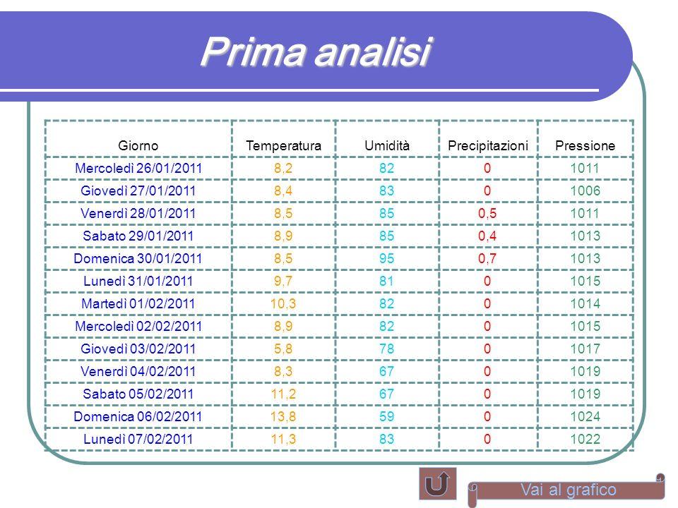 Prima analisi GiornoTemperaturaUmiditàPrecipitazioniPressione Mercoledì 26/01/20118,28201011 Giovedì 27/01/20118,48301006 Venerdì 28/01/20118,5850,510