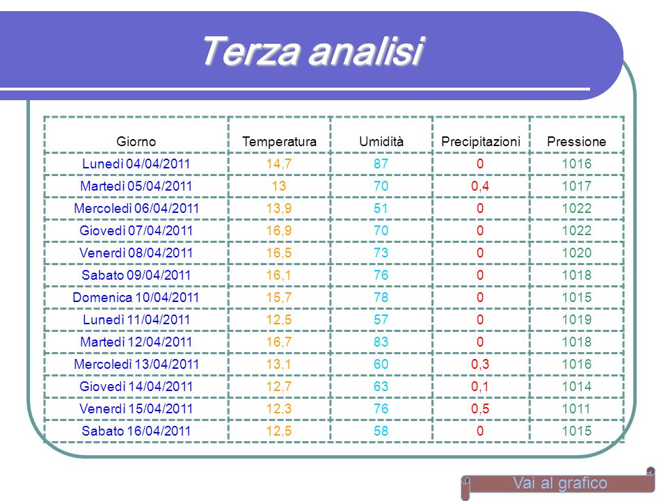 Terza analisi GiornoTemperaturaUmiditàPrecipitazioniPressione Lunedì 04/04/201114,78701016 Martedì 05/04/201113700,41017 Mercoledì 06/04/201113,951010