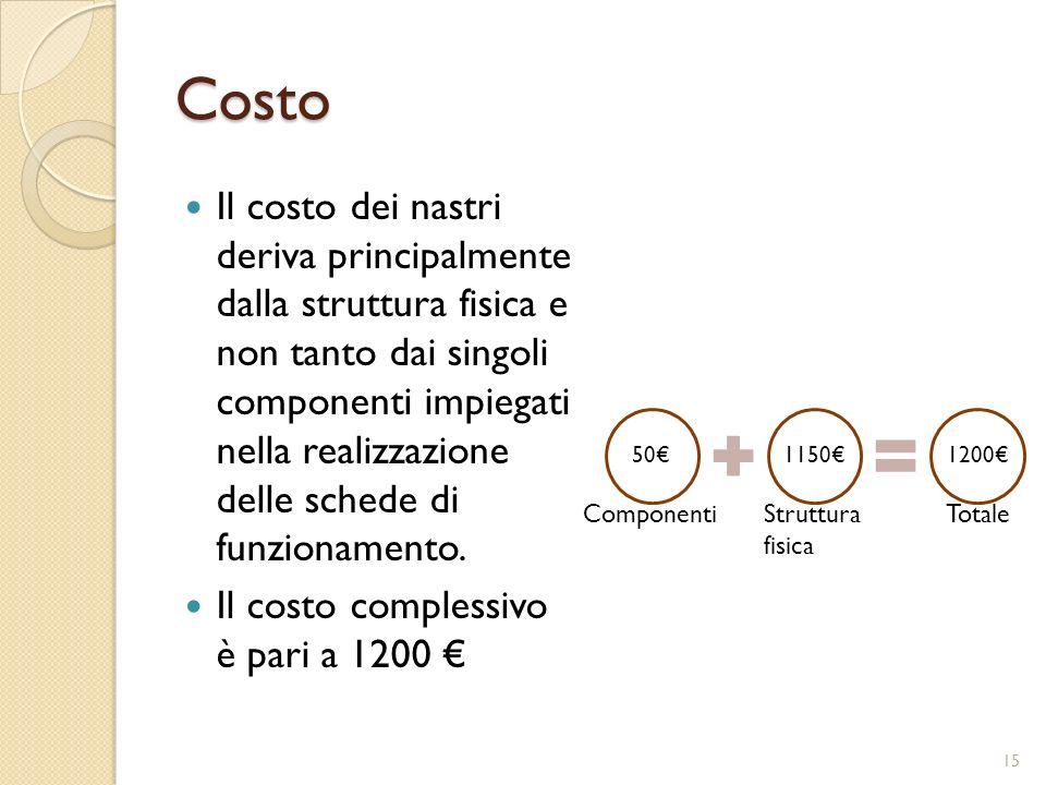 Costo Il costo dei nastri deriva principalmente dalla struttura fisica e non tanto dai singoli componenti impiegati nella realizzazione delle schede di funzionamento.