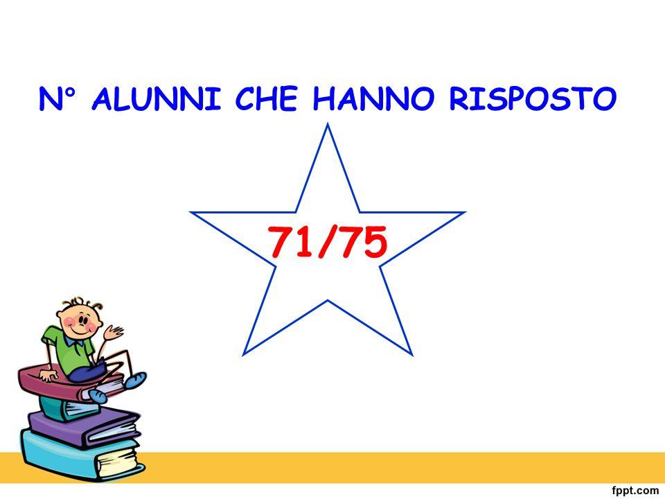 N° ALUNNI CHE HANNO RISPOSTO 71/75