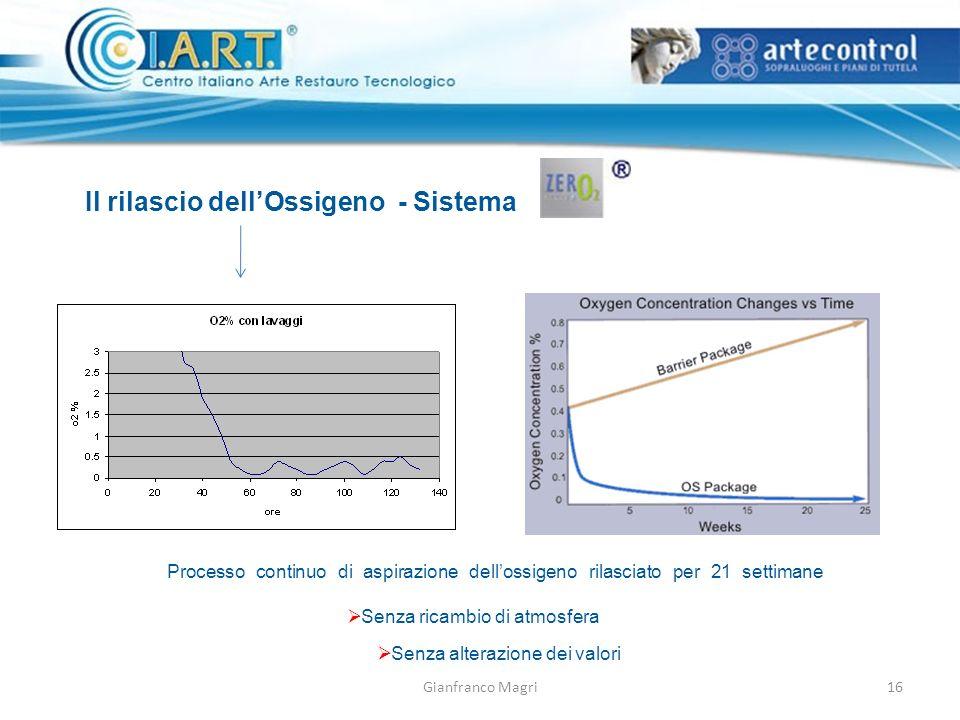 Gianfranco Magri Il rilascio dellOssigeno - Sistema Processo continuo di aspirazione dellossigeno rilasciato per 21 settimane Senza ricambio di atmosfera Senza alterazione dei valori 16